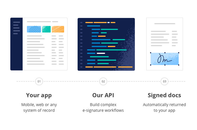 Slide illustrating comparison of the SignNow with Adobe Sign and DocuSign